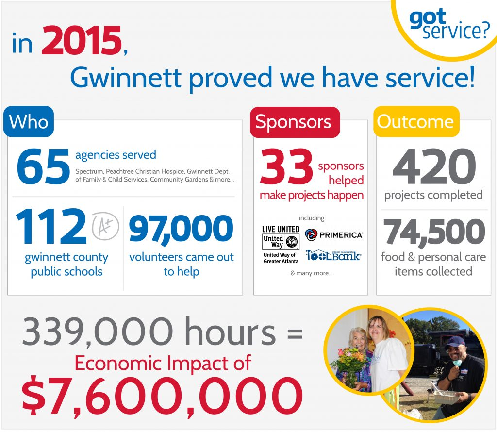 2015 Results Infographic