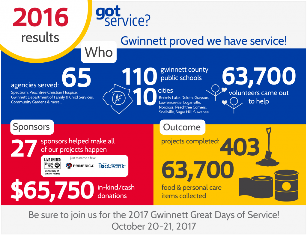 2016 GDOS Results Infographic