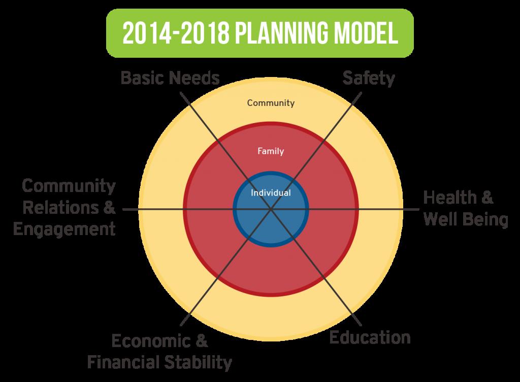 2014-2018 Planning Model