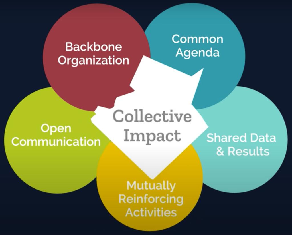 Collective Impact - 5 Bubbles